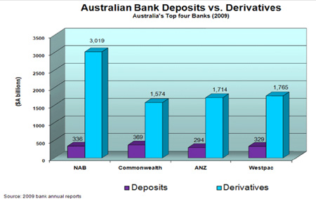 Protect the deposits from the derivatives: The trillions in derivatives puts bank deposits at risk; without Glass-Steagall the government is forced to support both. Click for enlargement.