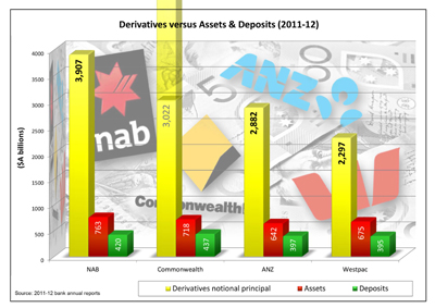 Australian banks' derivatives, except for CBA-what are they hiding? Click for enlargement.